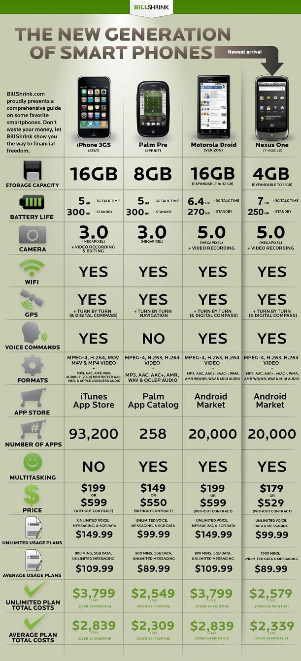 nexusone vs droid vs Iphone Nexus One vs Droid vs iPhone [Comparison Chart]
