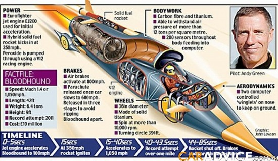 fastestcar 550x319 World's Fastest Jet Car Set to Hit 1000mph