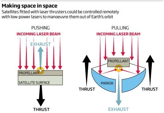 laser des Laser To Be Used To Clean Space