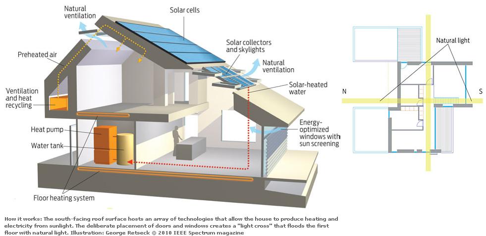 Passive cooling diagram arq bioclim tica pinterest for Passive energy house design