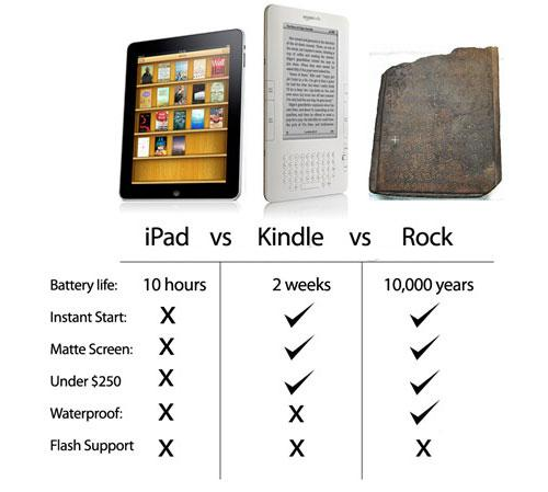 ipad vs kindle vs rock Humor: iPad vs Kindle vs Rock
