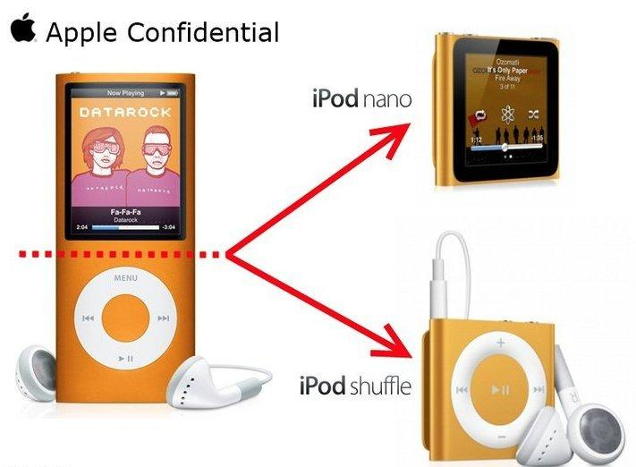apple innovation Design Secret of iPod