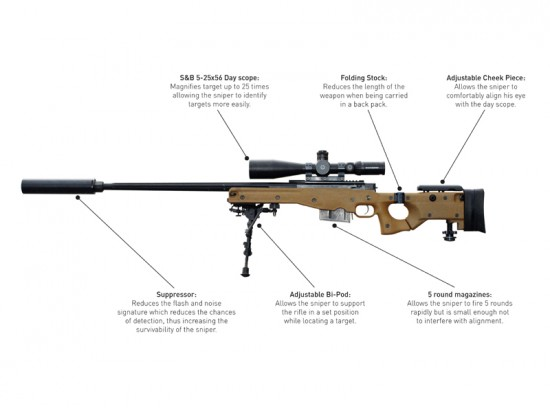 sniper 550x408 L115A3 Sniper Gun that Can Kill over a Mile