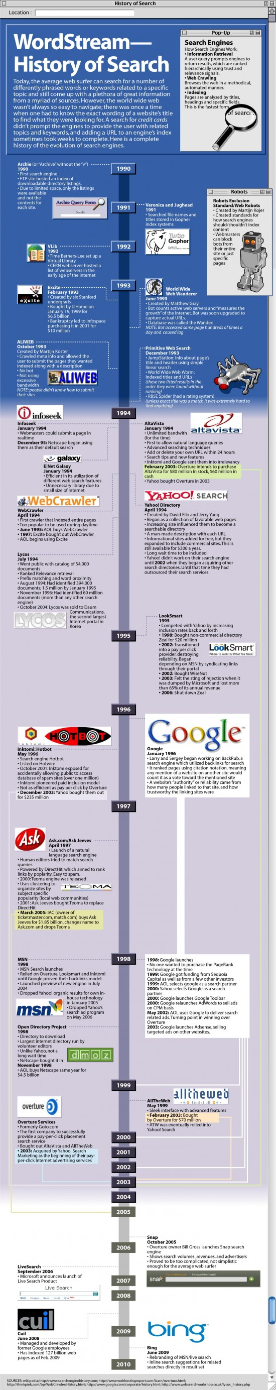 internet search engines 550x2768 History of Search Engines in One Picture