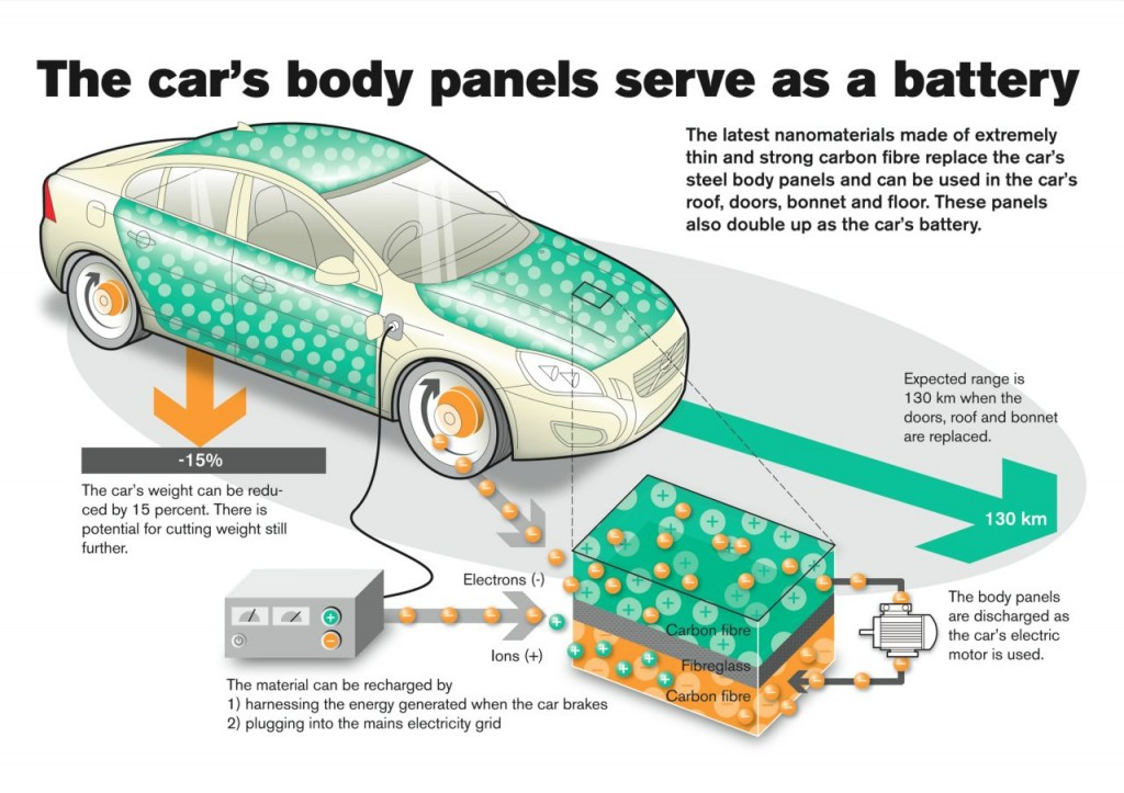 volvo car battery panels
