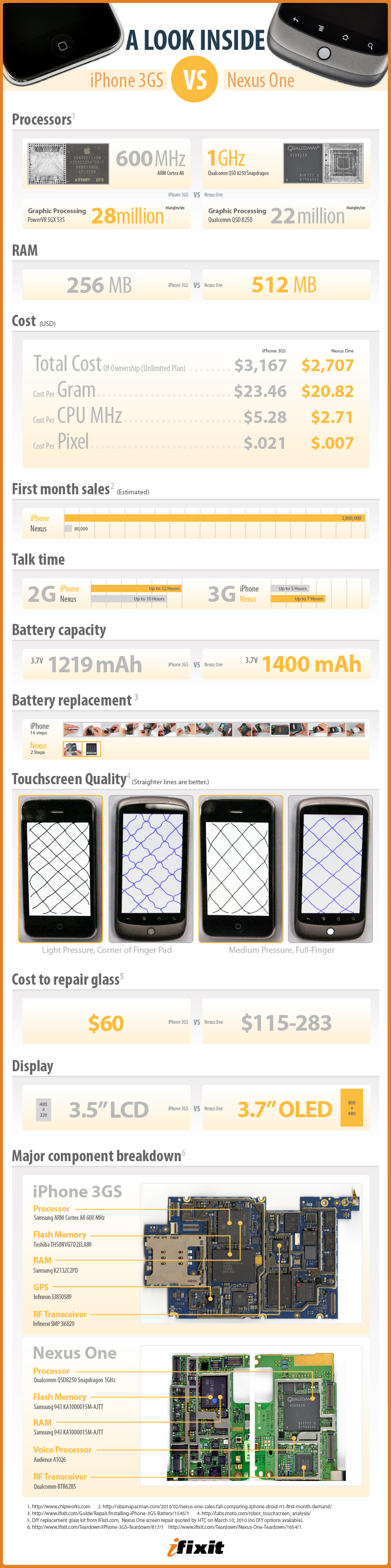 iPhone vs Nexus