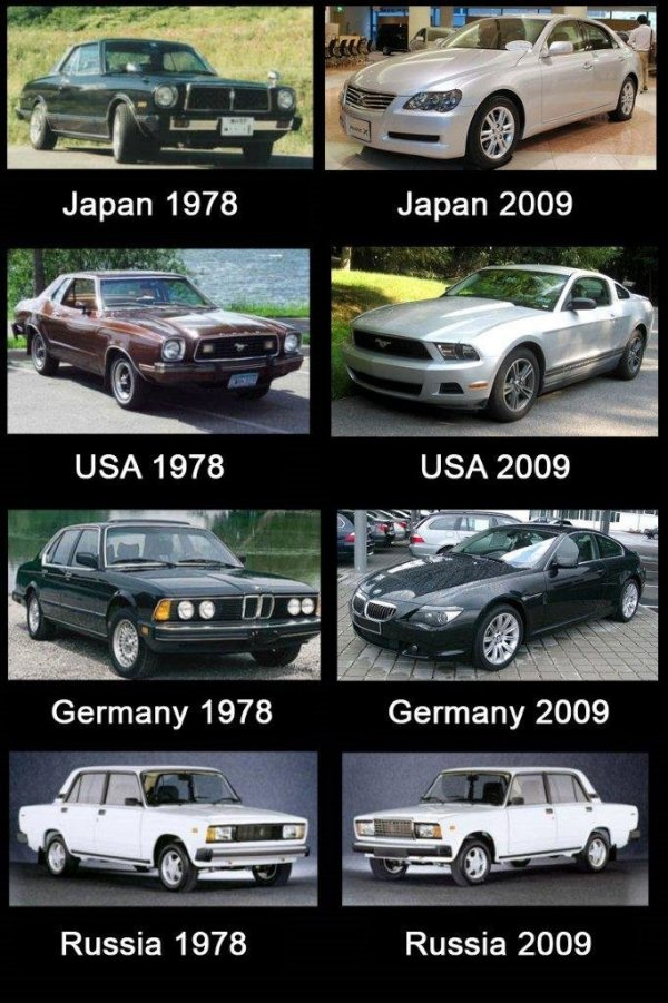 Evolution of Cars by Country Evolution of Cars By Country