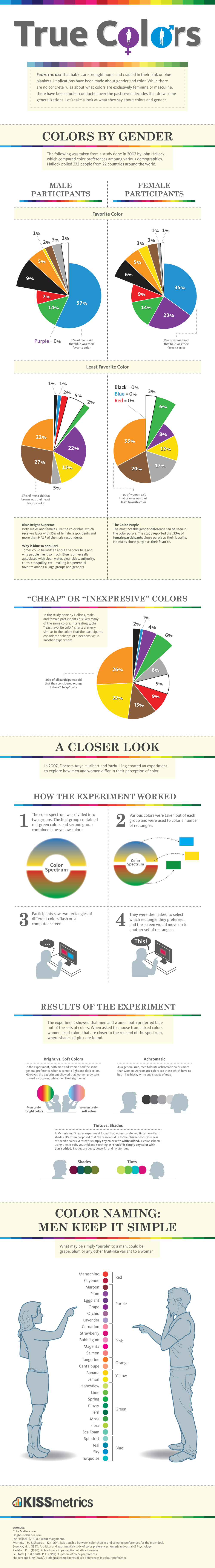 Color Preference by Gender & What it Tells About You