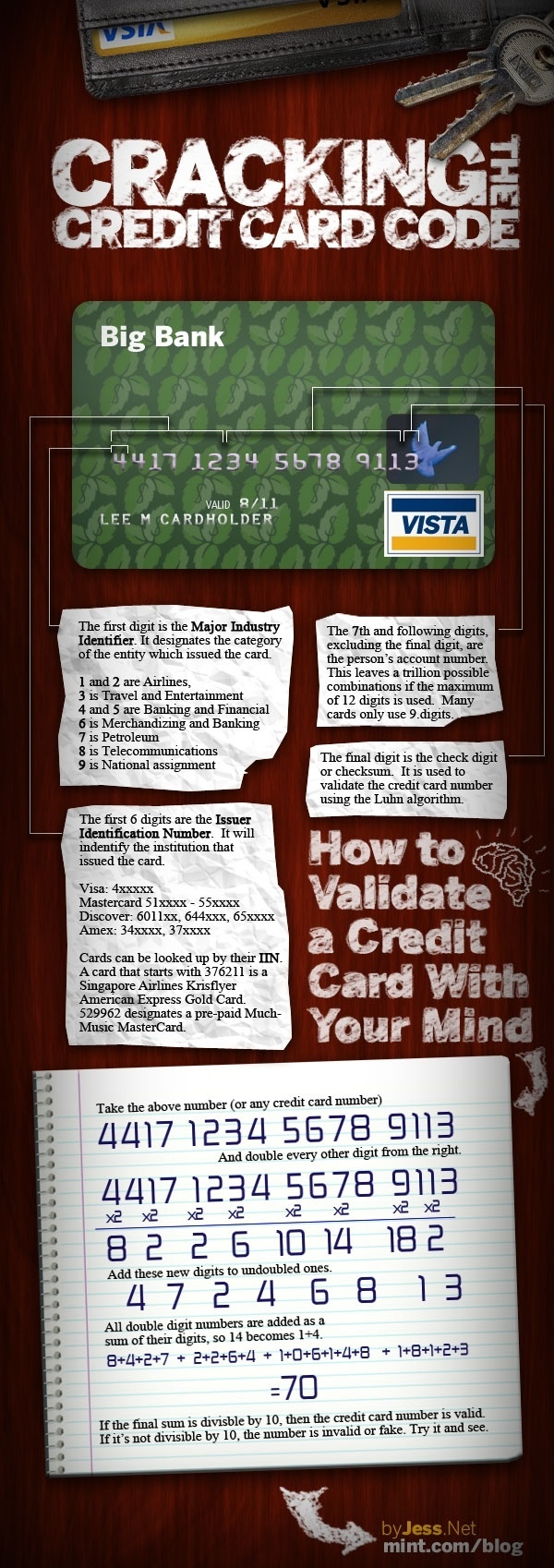 cracking credit card code infographic How to Crack a Credit Card