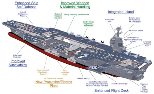 CVN 78 class aircraft carrier Top Ten Most Expensive Constructions