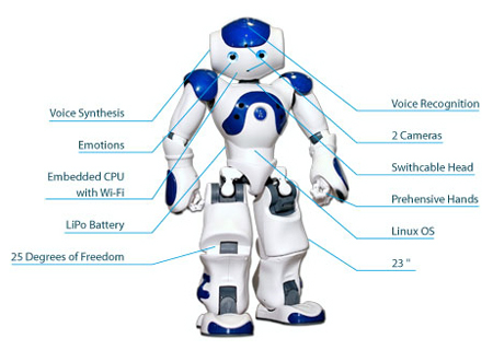 Robotics Top Ten Modern Inventions of 21st Century