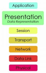 presentation 189x300 OSI Model