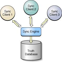 A Briefing on Syncing