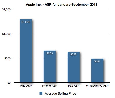 categoryasp Every Apple Hardware Costs More Than The Average PC