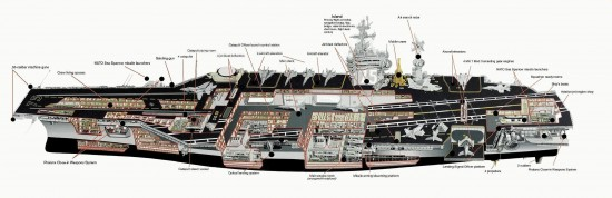 USS Nimitz Aircraft Carrier 550x178 Top 10 Biggest Aircraft Carriers