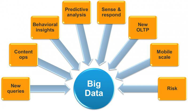 Strategic Big Data Top 10 Technology Trends for 2013