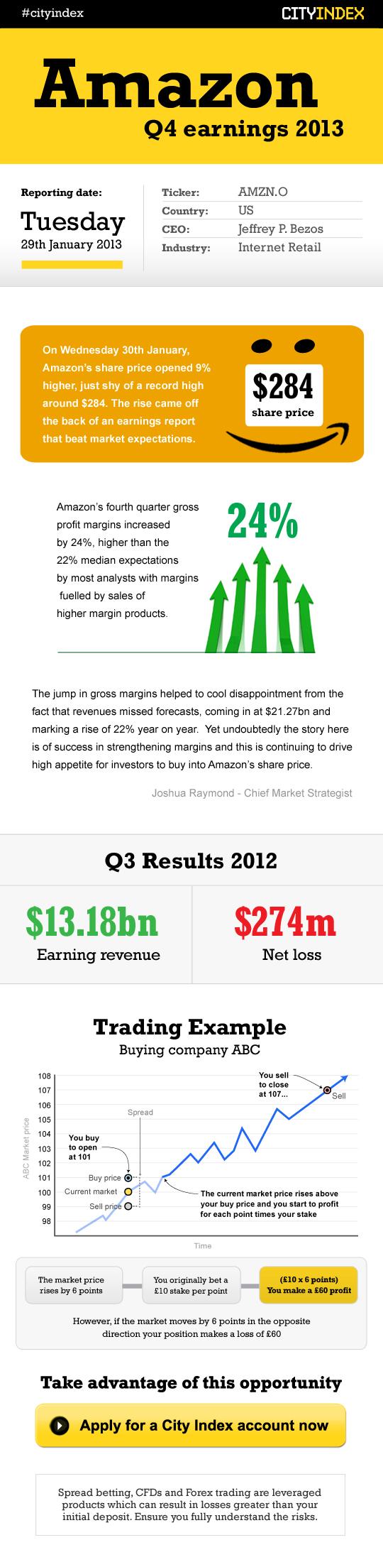 RealityPod - Amazon Earnings infographic