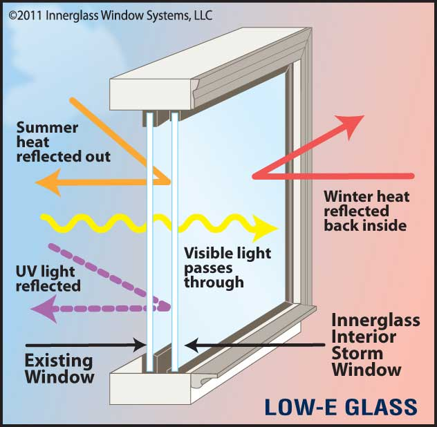 Top 10 new building materials videos with information for Low energy windows