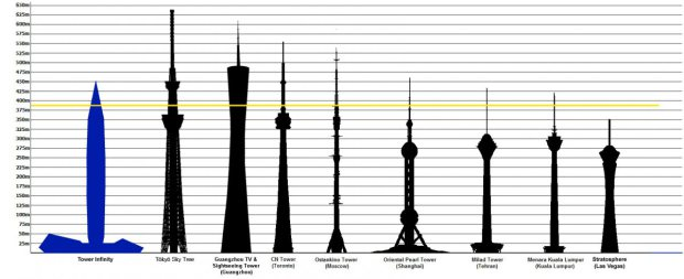 cheongna-city-infinit-tower_dwg-observation-tower-compares_gds