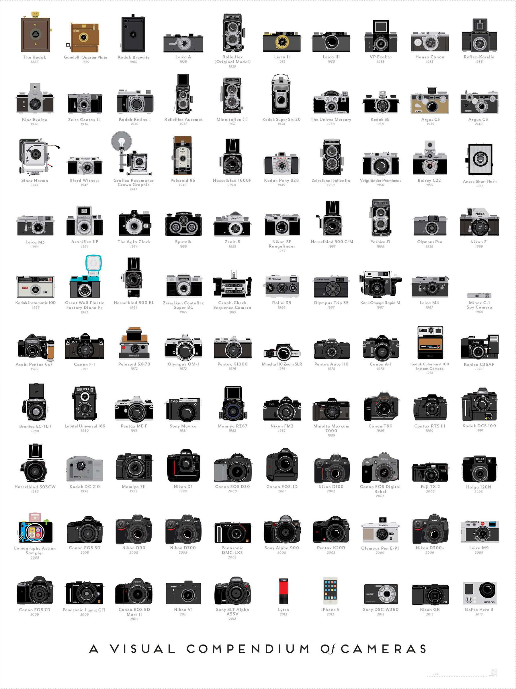 1672430-inline-1800-popchartlab-cameras-large