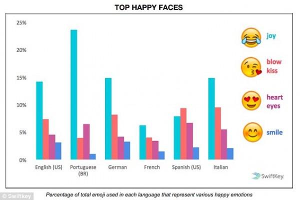 emoji study 2