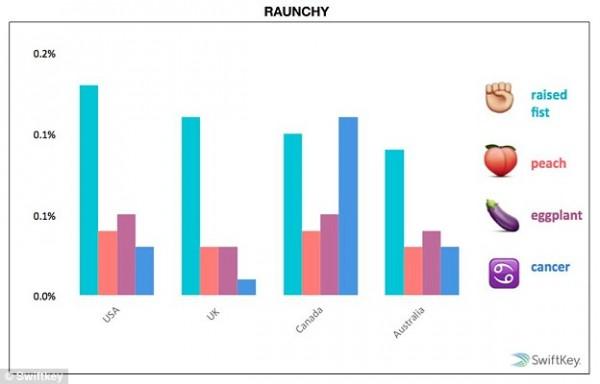 emoji study 7