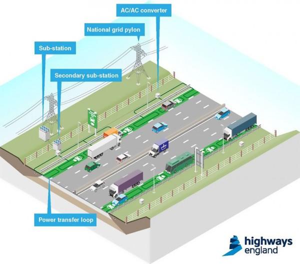 highways england 2