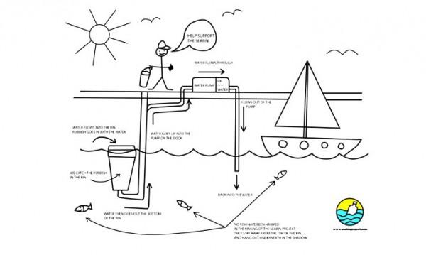 seabin project 7