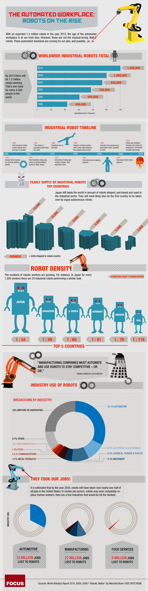 2e1bf73f0b9d5640ea73f15b812341dd Statistics Show How Robots are Increasing Unemployment