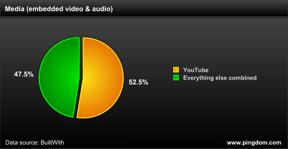 YouTube's share of embedded video and audio