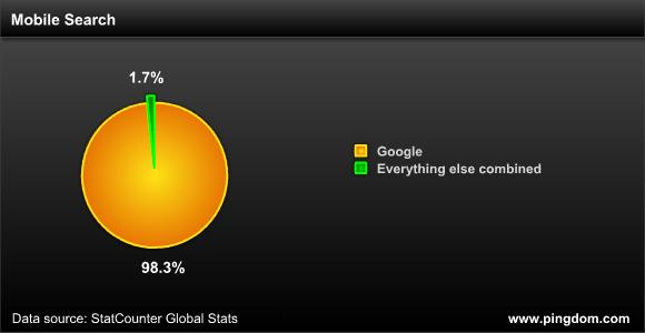 Mobile search market share