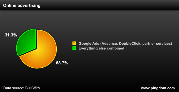 Share of sites with online ads